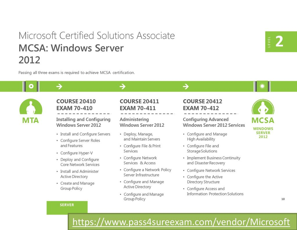 Microsoft training and certification guide ppt download 10 microsoft certified solutions associate 1betcityfo Gallery