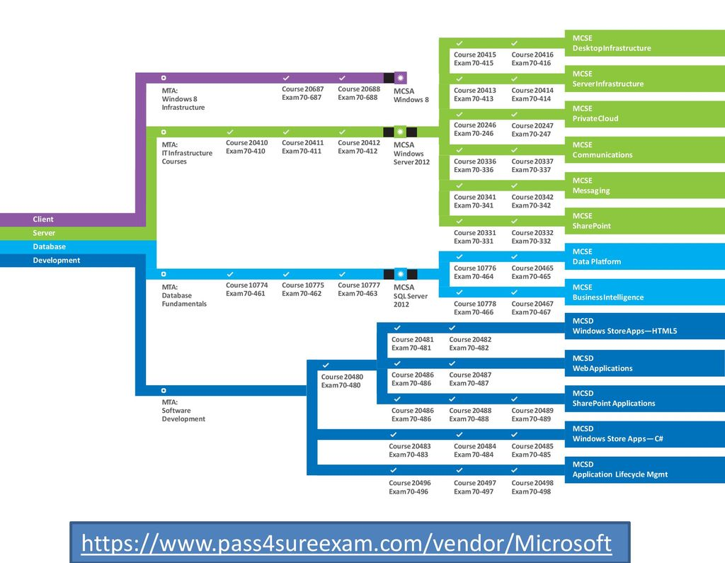 Microsoft training and certification guide ppt download httpspass4sureexamvendormicrosoft mcse 1betcityfo Gallery