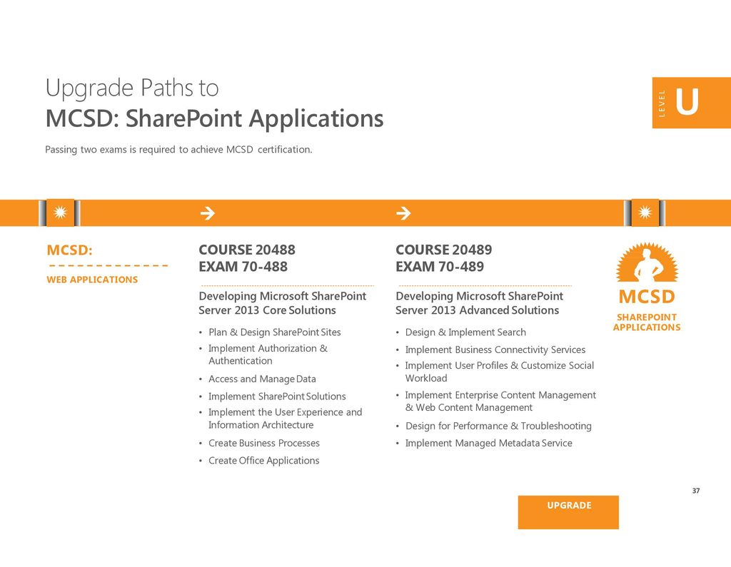 Microsoft training and certification guide ppt download u upgrade paths to mcsd sharepoint applications mcsd mcsd xflitez Images