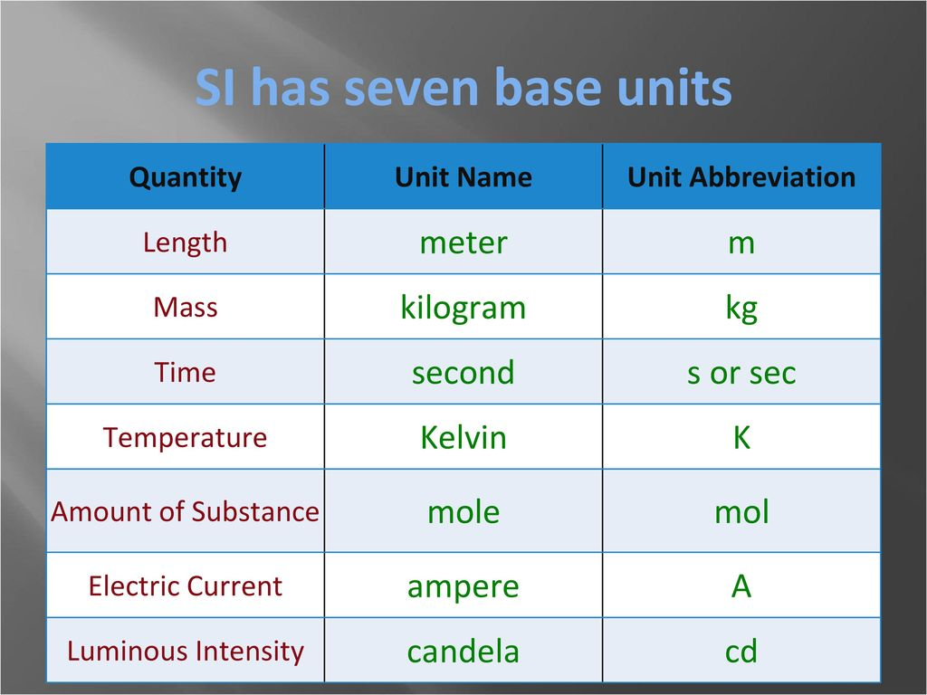 The metric system the international system of units and ppt video 3 si buycottarizona Image collections