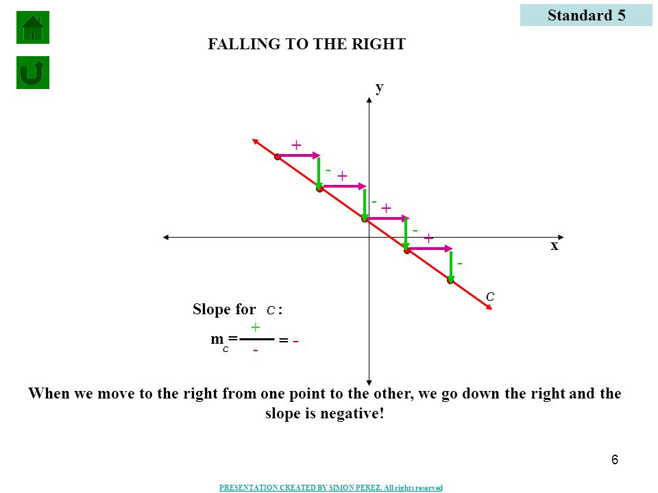 + + + + Standard 5 FALLING TO THE RIGHT y - - - x - c Slope for c: +
