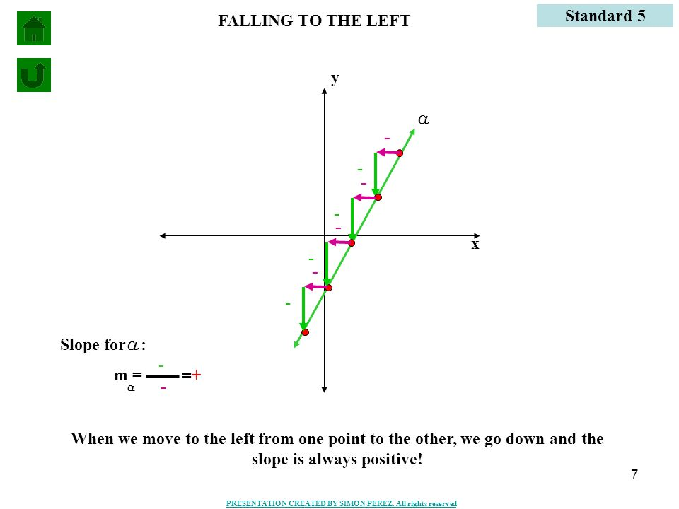 - - - - FALLING TO THE LEFT Standard 5 x y a - - - - Slope for a: -