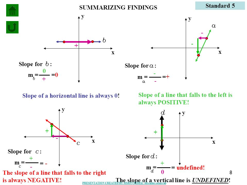 - + - Standard 5 SUMMARIZING FINDINGS y y a b - x x Slope for b: