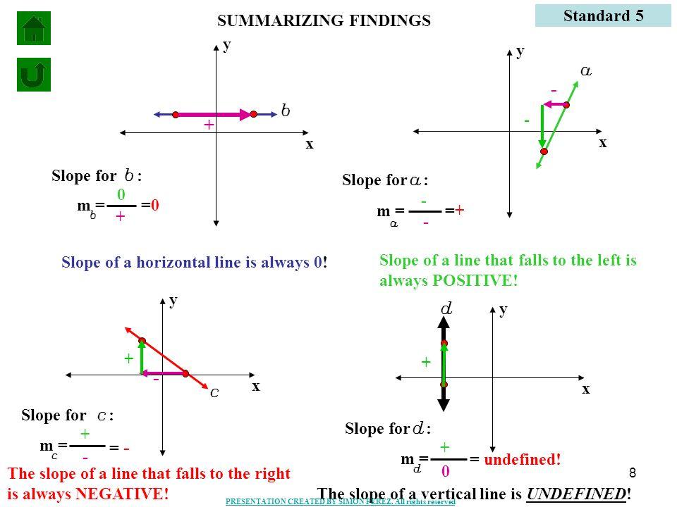 - + - Standard 5 SUMMARIZING FINDINGS y y a b - x x Slope for b: