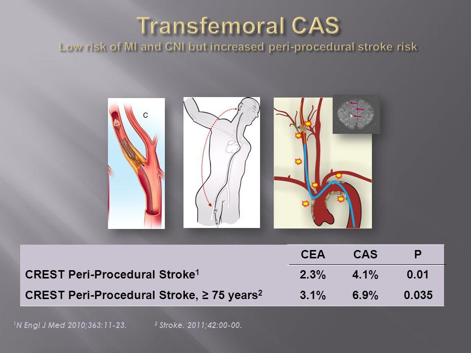 Transfemoral CAS Low risk of MI and CNI but increased peri-procedural stroke risk
