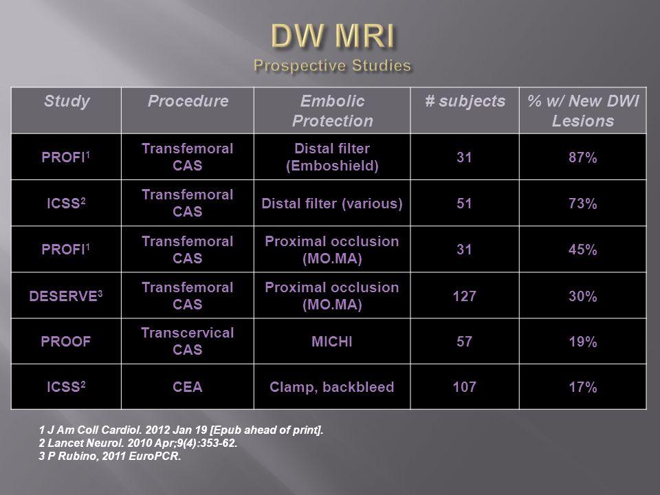 DW MRI Prospective Studies
