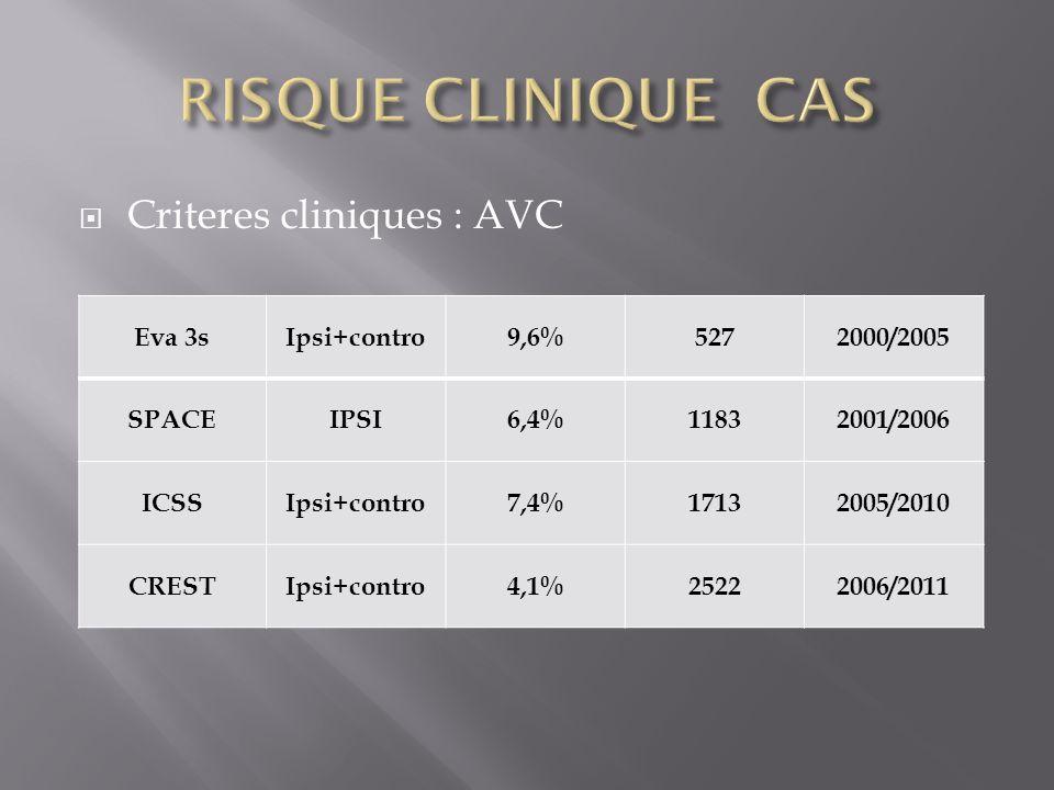 RISQUE CLINIQUE CAS Criteres cliniques : AVC Eva 3s Ipsi+contro 9,6%