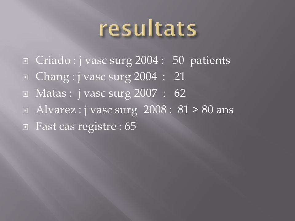 resultats Criado : j vasc surg 2004 : 50 patients