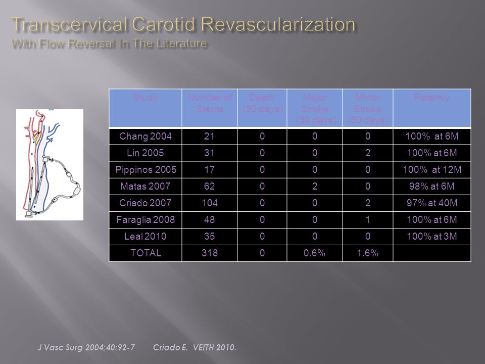 Transcervical Carotid Revascularization With Flow Reversal In The Literature