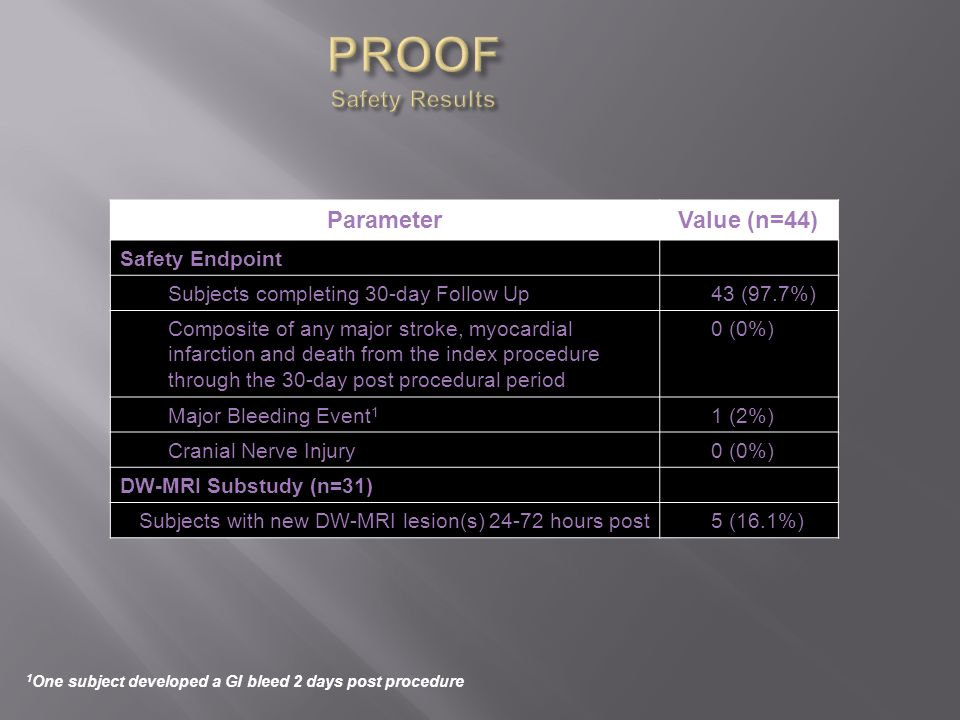 PROOF Safety Results Parameter Value (n=44) Safety Endpoint