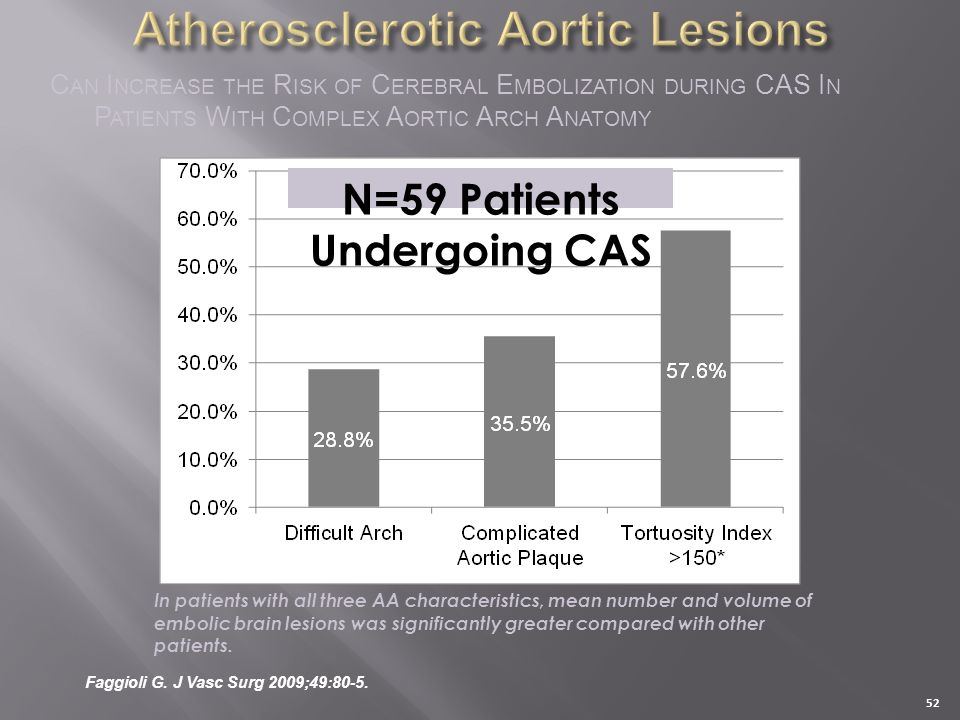 Atherosclerotic Aortic Lesions