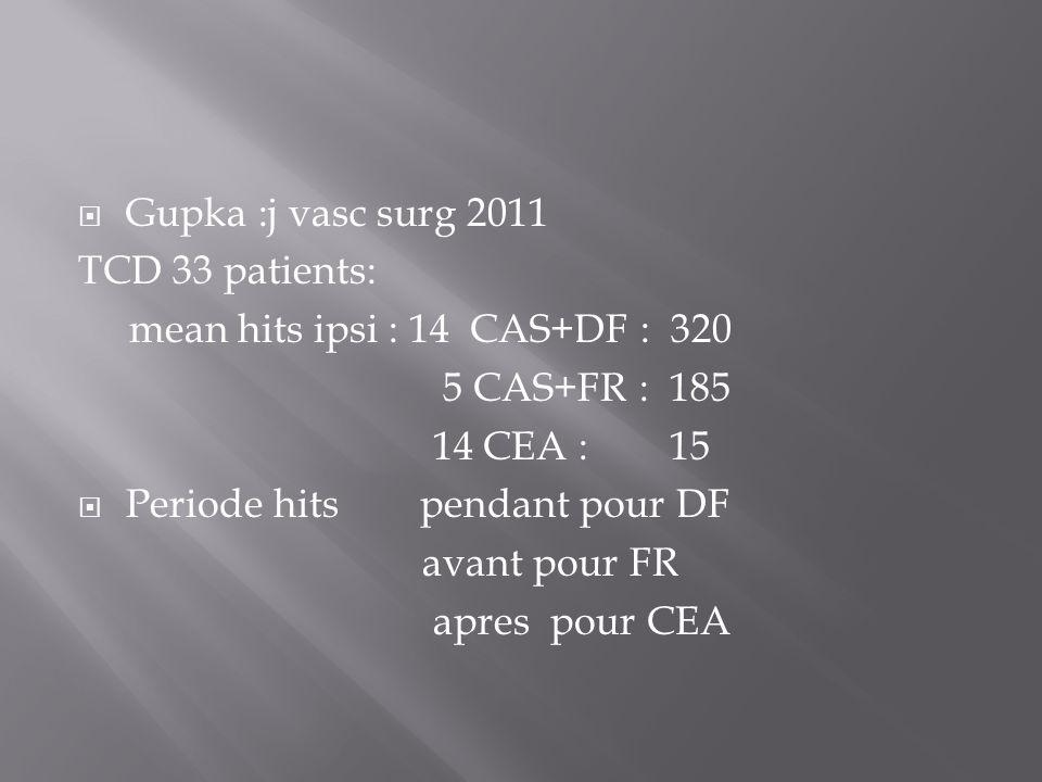 Gupka :j vasc surg 2011 TCD 33 patients: mean hits ipsi : 14 CAS+DF : 320. 5 CAS+FR : 185. 14 CEA : 15.