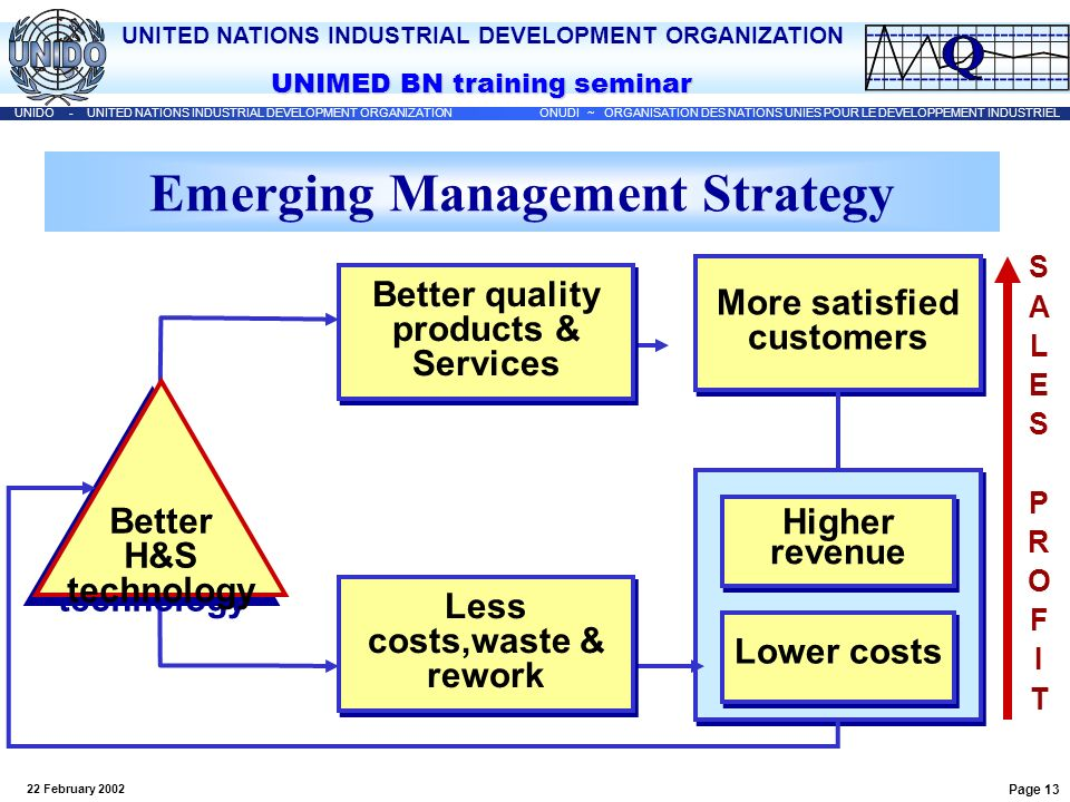 Emerging Management Strategy More satisfied customers