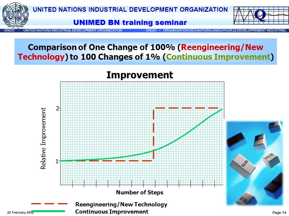 Comparison of One Change of 100% (Reengineering/New Technology) to 100 Changes of 1% (Continuous Improvement)