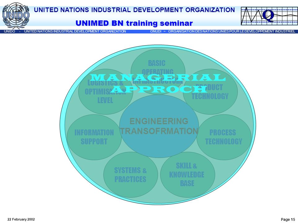 MANAGERIAL APPROCH ENGINEERING TRANSOFRMATION BASIC OPERATING