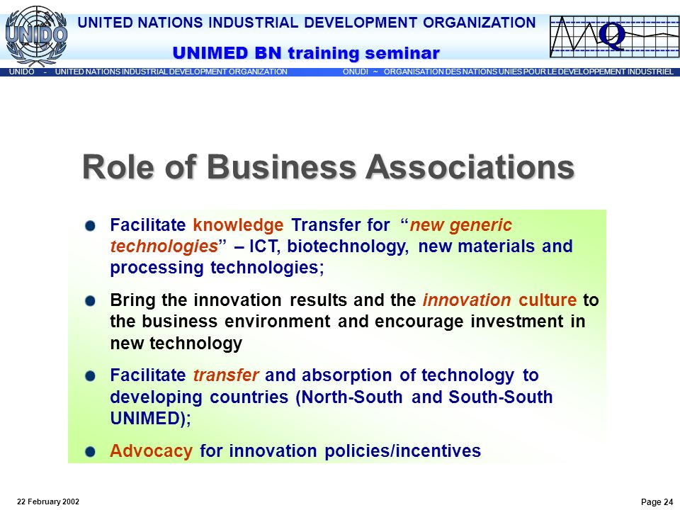 Role of Business Associations