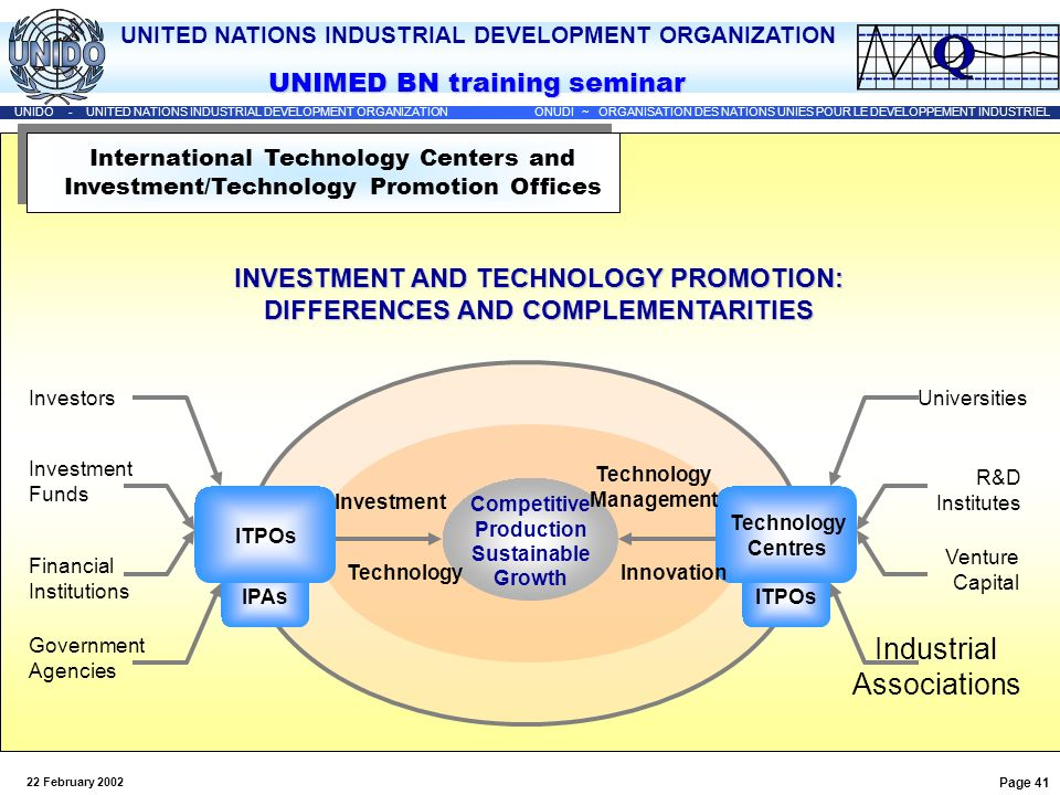 INVESTMENT AND TECHNOLOGY PROMOTION: DIFFERENCES AND COMPLEMENTARITIES