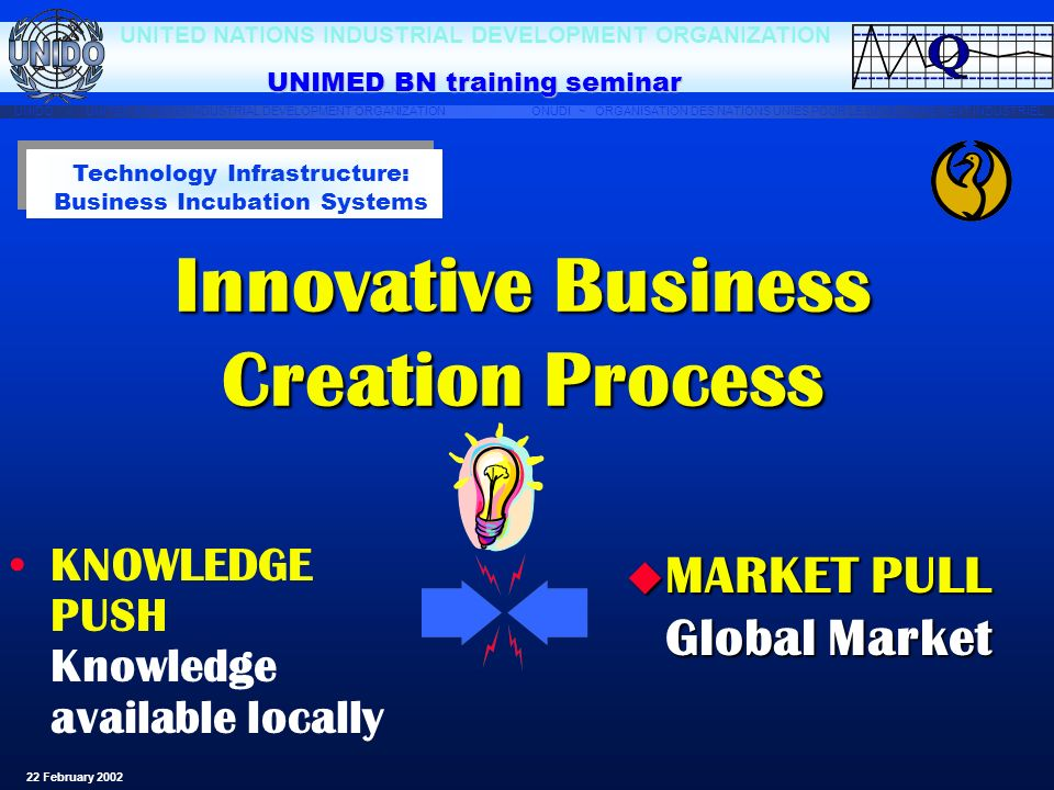 Innovative Business Creation Process