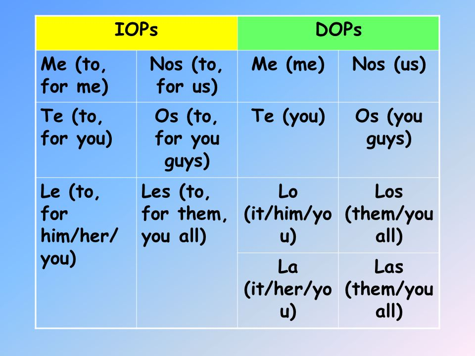 IOPs DOPs. Me (to, for me) Nos (to, for us) Me (me) Nos (us) Te (to, for you) Os (to, for you guys)