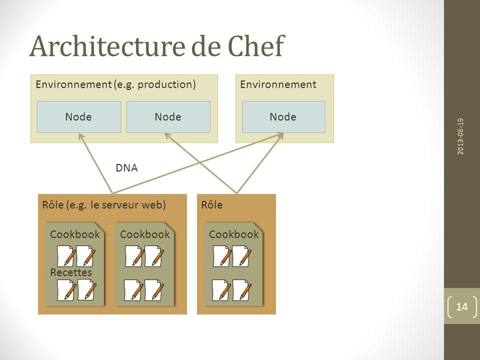 Architecture de Chef Environnement (e.g. production) Environnement