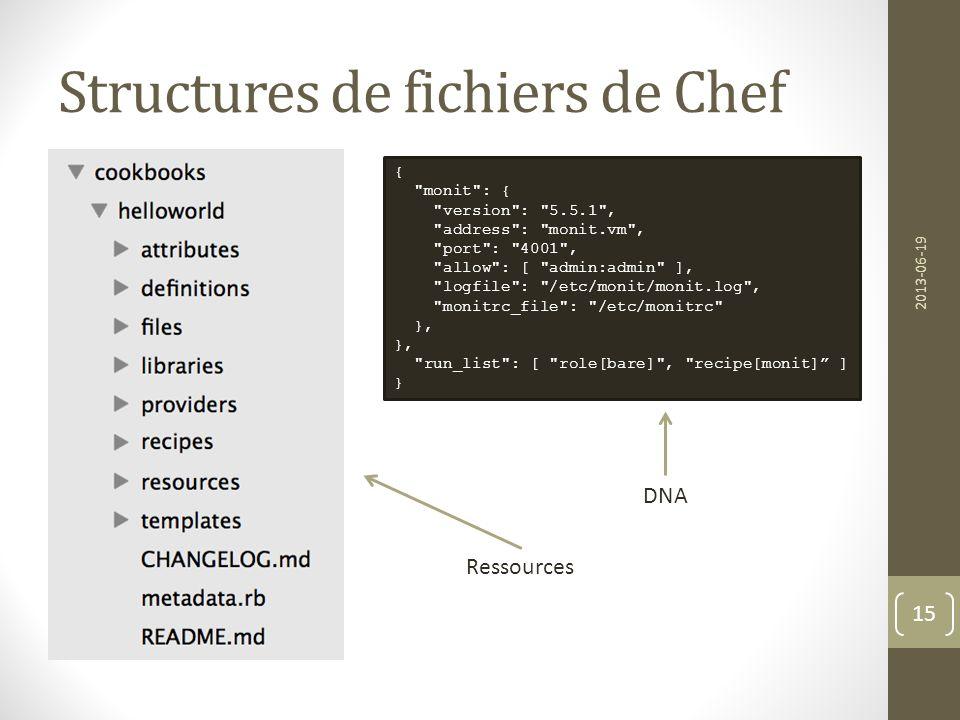 Structures de fichiers de Chef