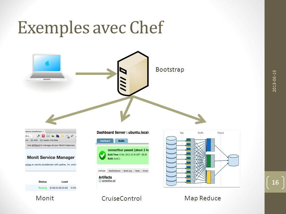 Exemples avec Chef Bootstrap Monit CruiseControl Map Reduce 2013-06-19