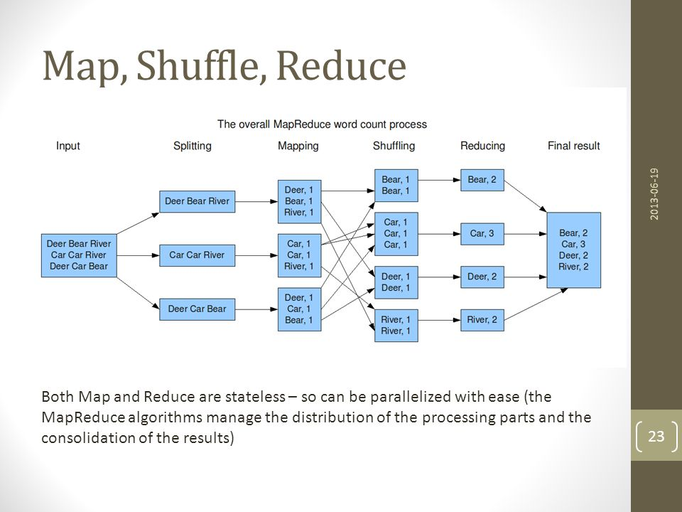 Map, Shuffle, Reduce 2013-06-19. http://blog.jteam.nl/wp-content/uploads/2009/08/MapReduceWordCountOverview1-300x139.png.