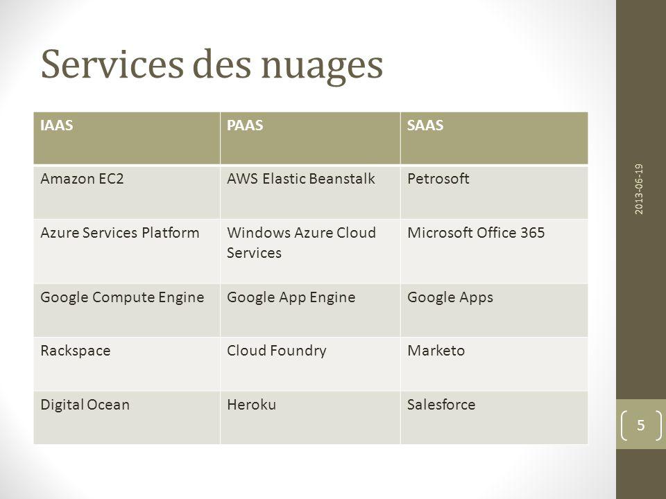Services des nuages IAAS PAAS SAAS Amazon EC2 AWS Elastic Beanstalk