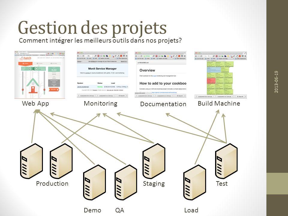 Gestion des projets Comment intégrer les meilleurs outils dans nos projets 2013-06-19. Web App. Monitoring.
