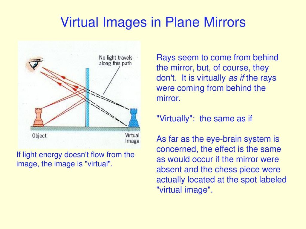 Optics reflection refraction mirrors ppt video online download virtual images in plane mirrors pooptronica Choice Image