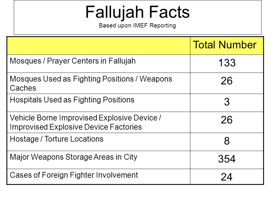 Fallujah Facts Based upon IMEF Reporting