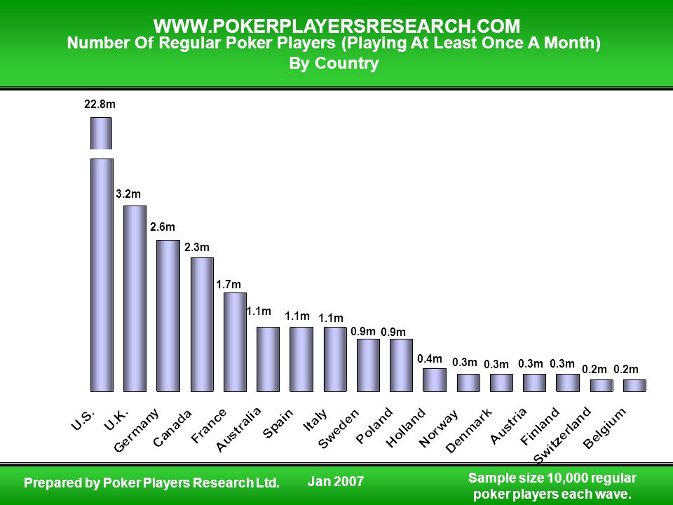 Number Of Regular Poker Players (Playing At Least Once A Month)