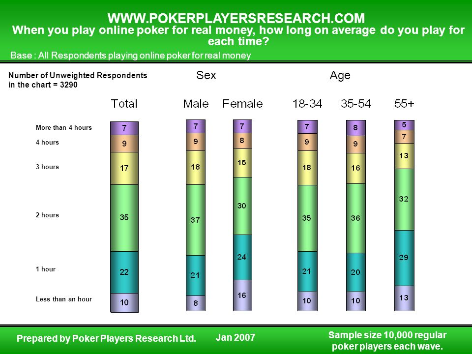 When you play online poker for real money, how long on average do you play for each time