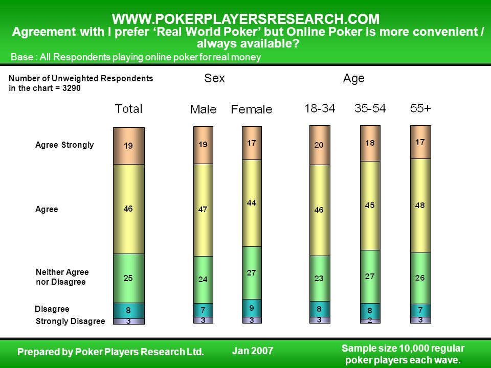 Agreement with I prefer 'Real World Poker' but Online Poker is more convenient / always available