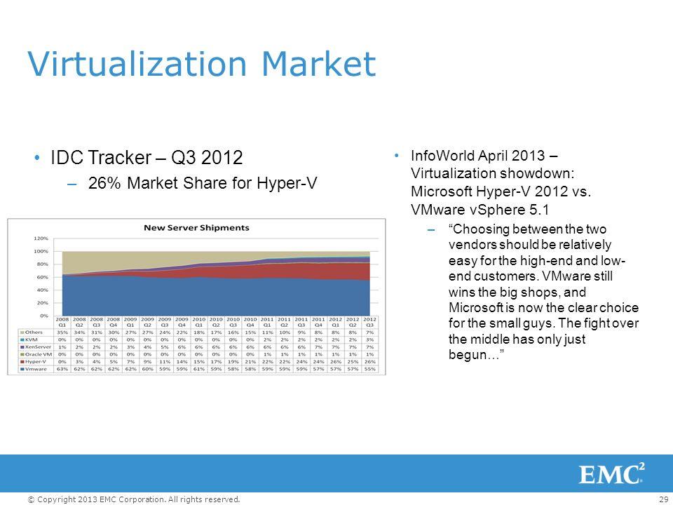 Virtualization Market