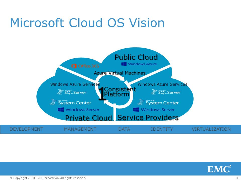Microsoft Cloud OS Vision