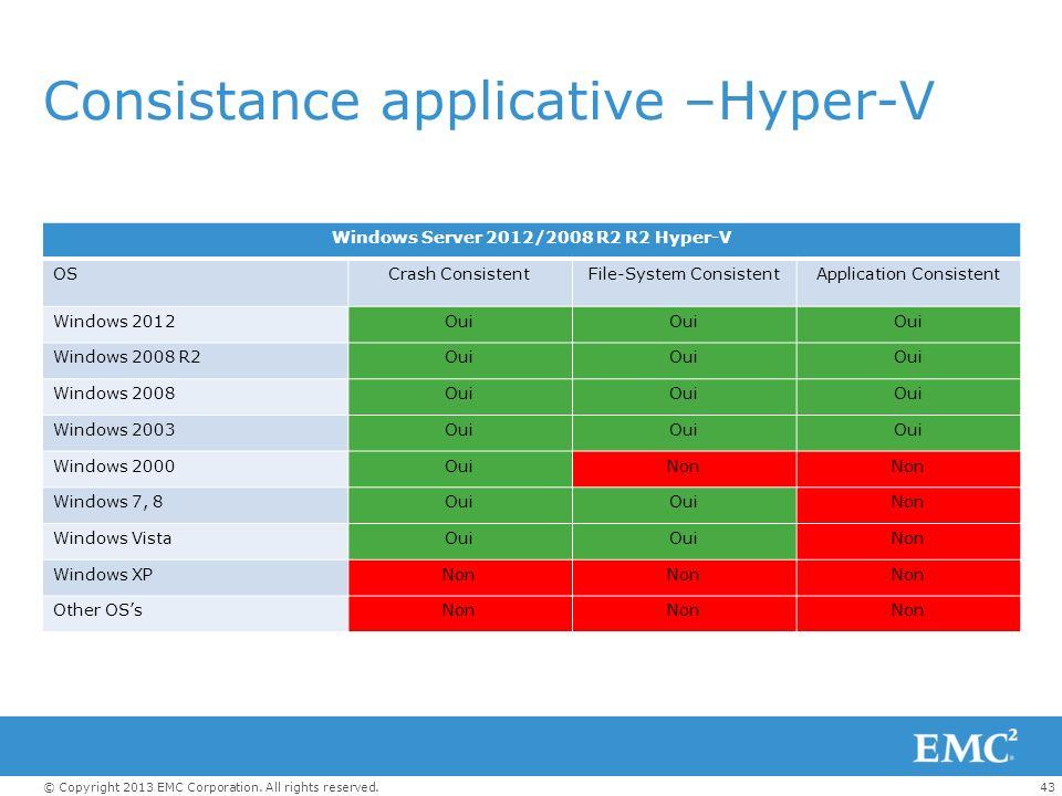 Consistance applicative –Hyper-V