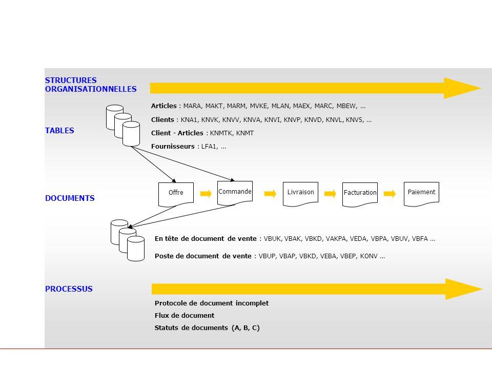 Principes SAP Les objets SAP STRUCTURES ORGANISATIONNELLES TABLES