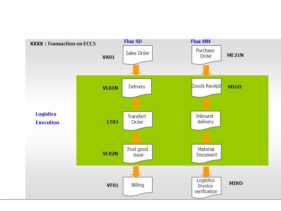 Principes SAP Logistique SD MM Flux SD Flux MM
