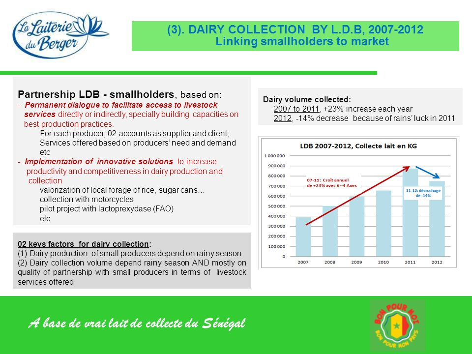 (3). DAIRY COLLECTION BY L. D
