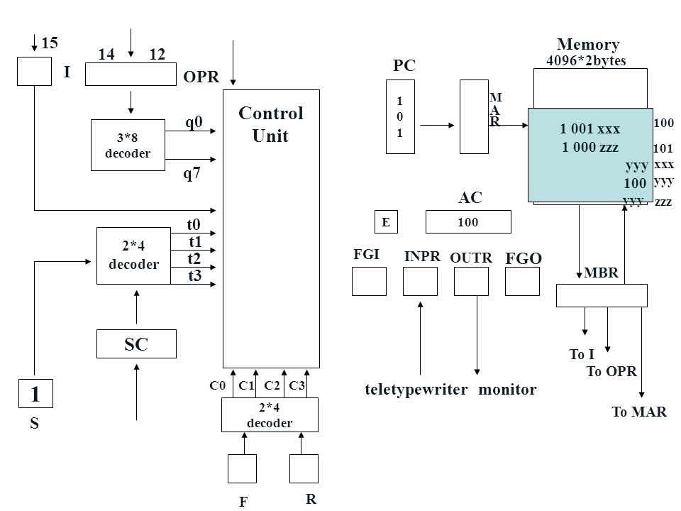 1 Control Unit SC 15 I Memory 14 12 PC OPR q0 q7 AC t0 t1 t2 FGO t3