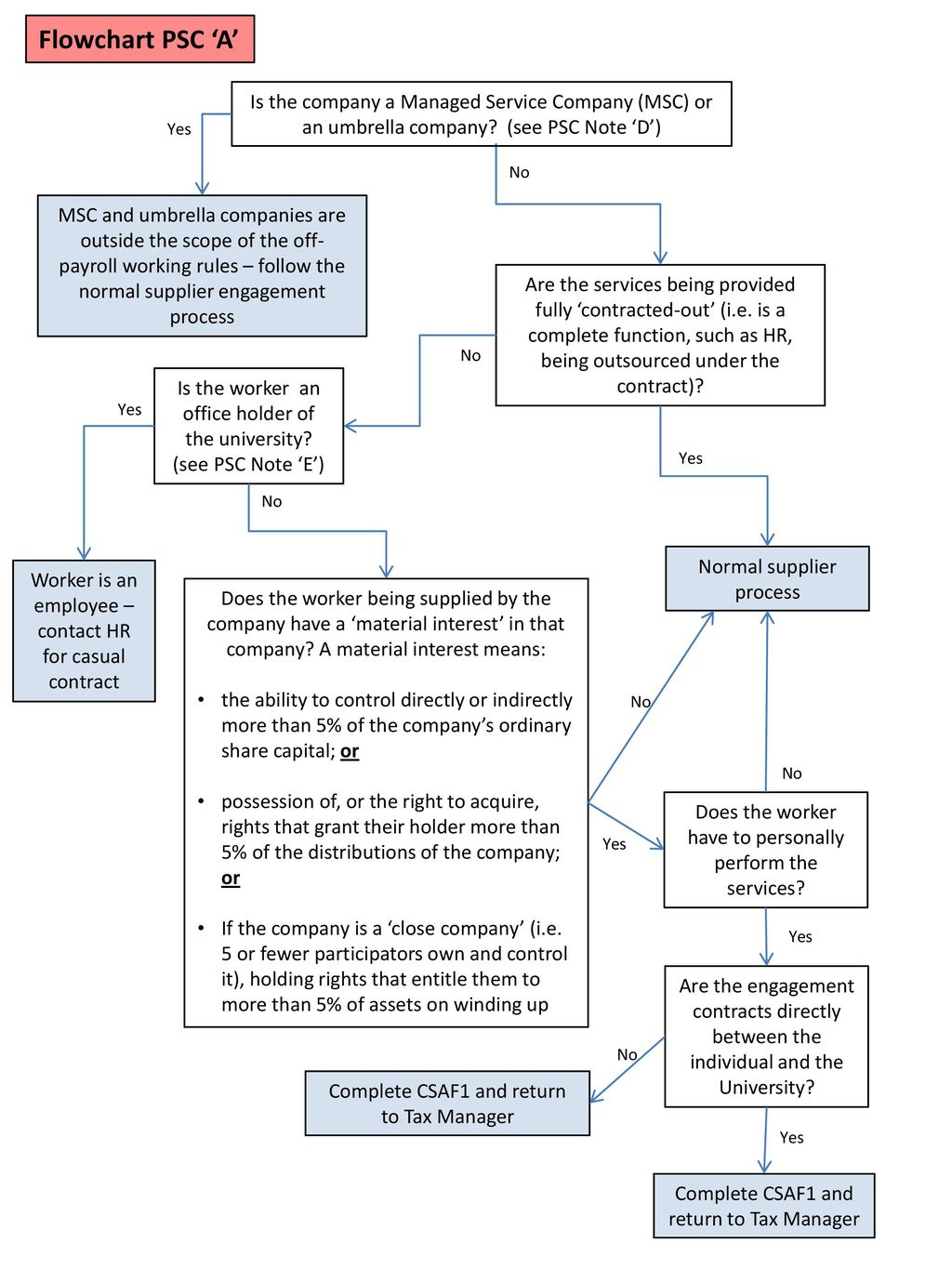 Decision tree for status decision on new supplier engagements ppt 2 flowchart nvjuhfo Choice Image