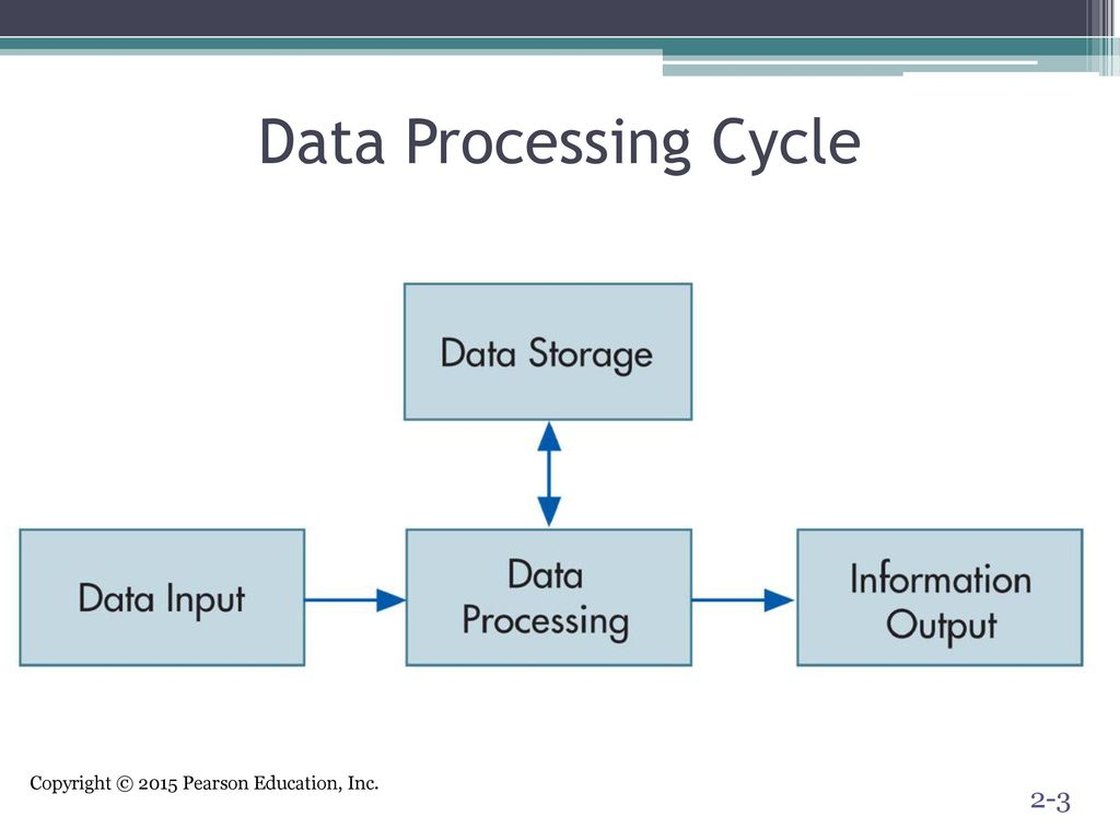 Overview of transaction processing and enterprise resource 3 data processing cycle pooptronica Choice Image