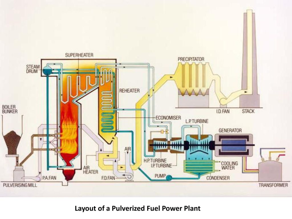 thermal power plant. - ppt download power plant diagram ppt kudankulam nuclear power plant diagram #10