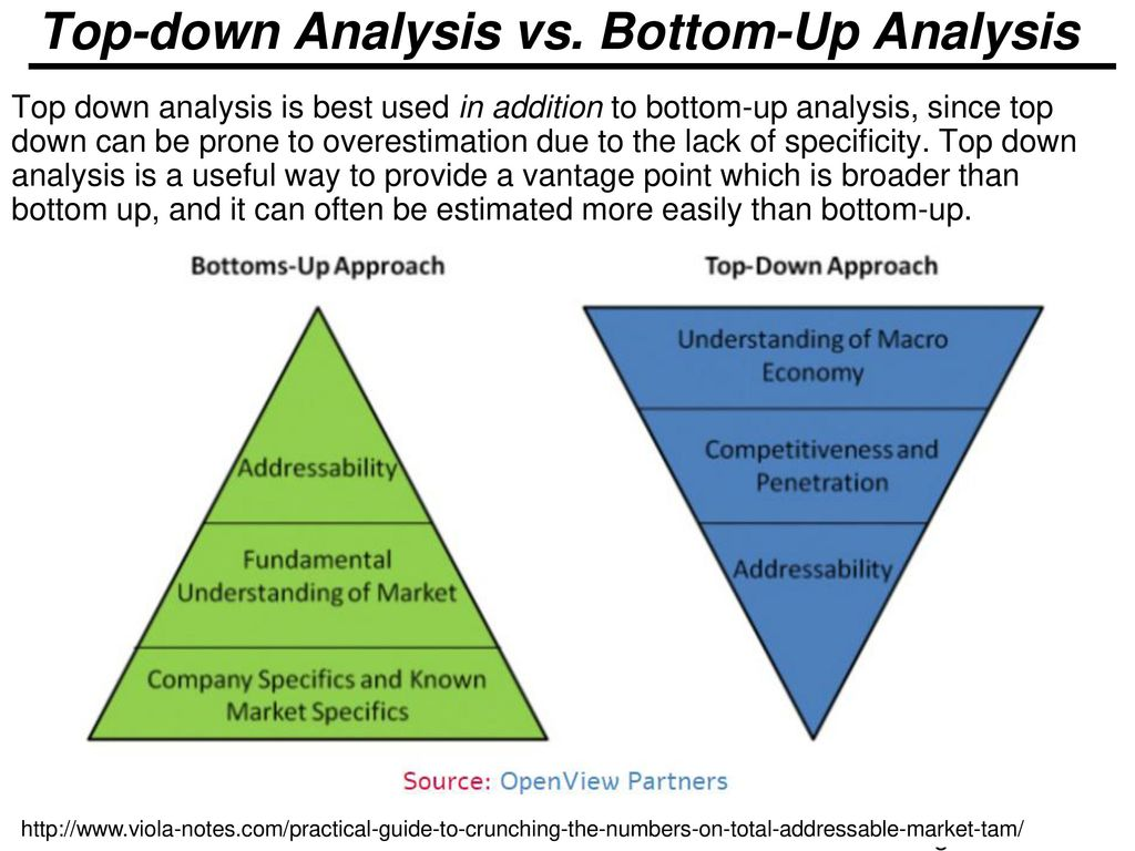 Top Down Bottom Up.Critique The Top Down And Bottom Up Models Essay Sample