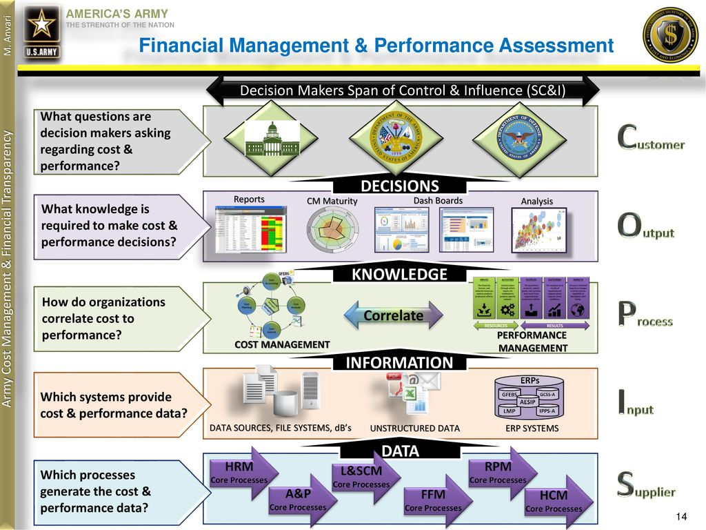 assessment of the financial performance Gage the degree of the financial achievement of your firm as well as the outcome of policies that are undertaken with a thorough financial performance analysis.