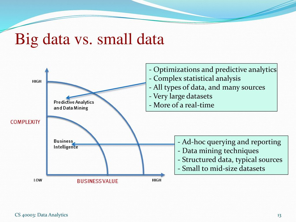 Analysis vs reporting in big data