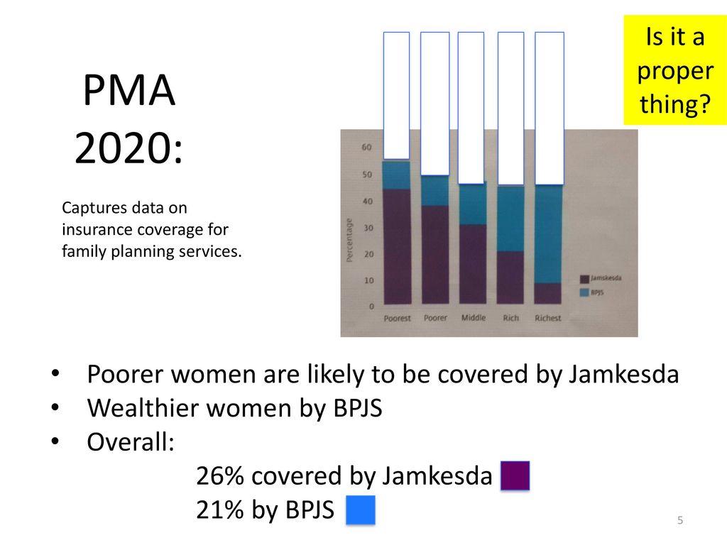 100 Family Planning Pma2020 Iihmr University A Premier