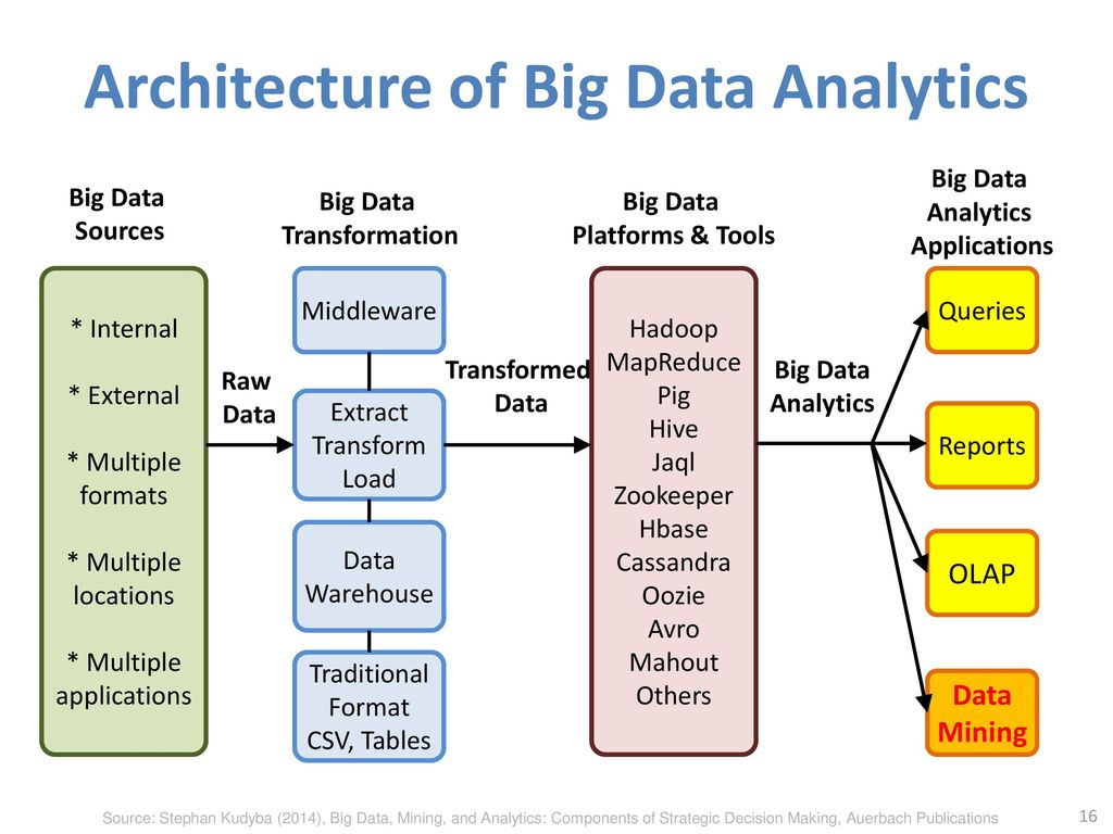 Social computing and big data analytics ppt video online download for Architecture big data
