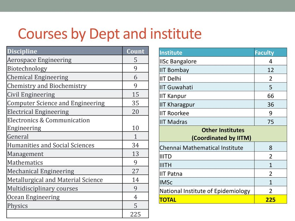 Courses+by+Dept+and+institute.jpg
